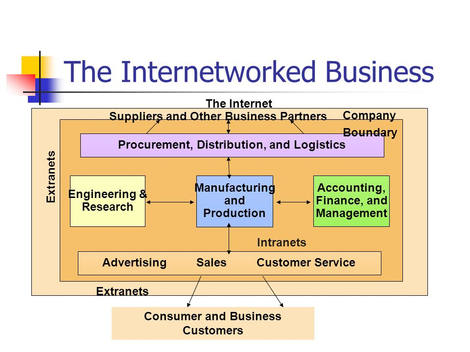 The Internetworked Business