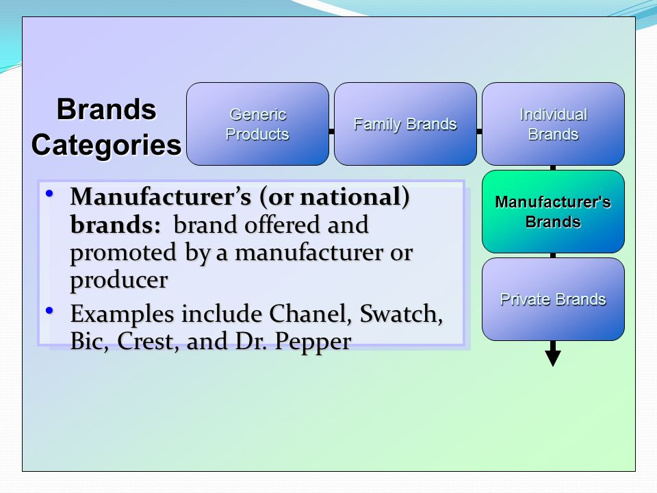 manufacturer brand and private brand examples