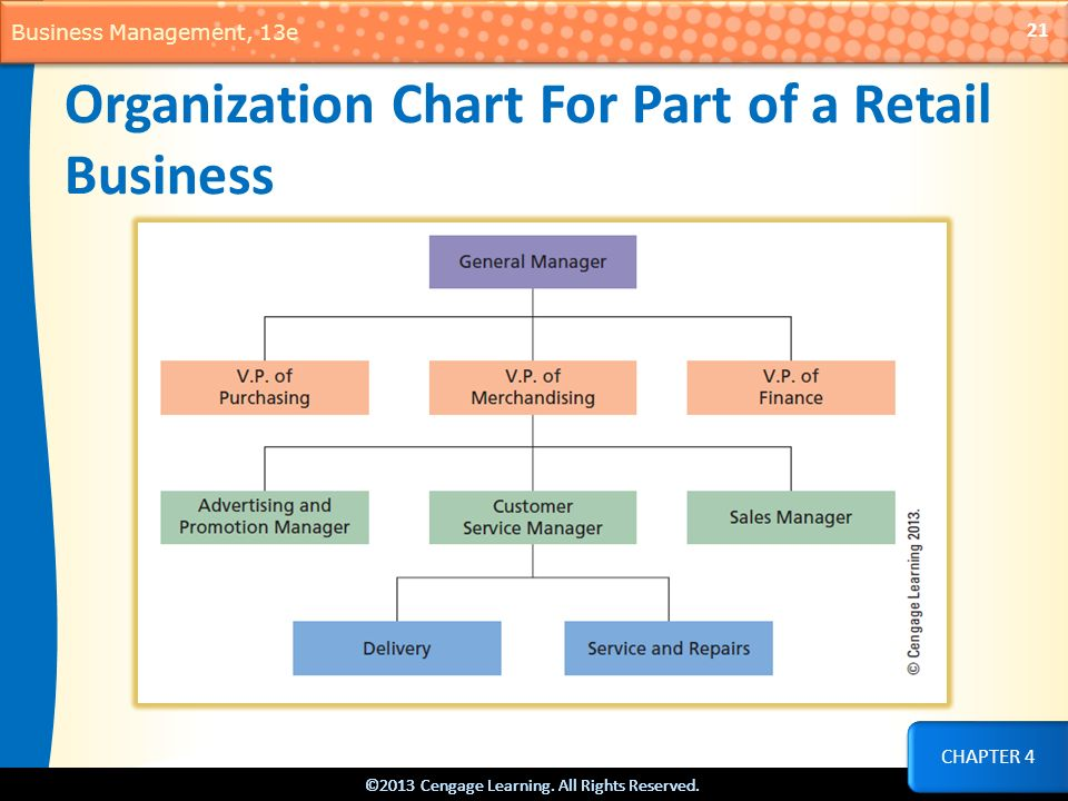 Organization Chart For Part of a Retail Business