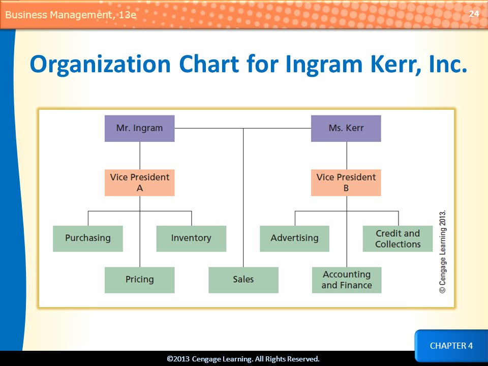 Organization Chart for Ingram Kerr, Inc.