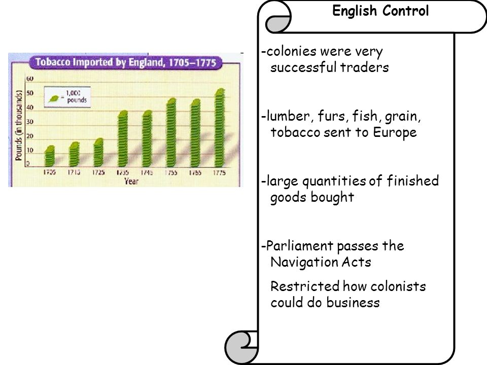 English Control -colonies were very successful traders. -lumber, furs, fish, grain, tobacco sent to Europe.