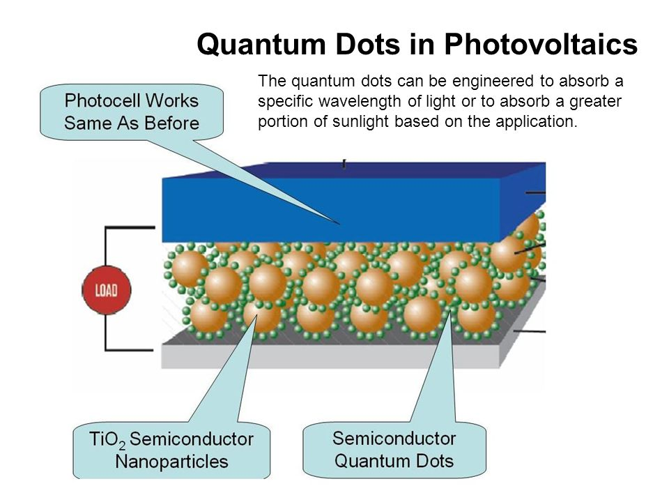 Quantum Effects Quantum Dots Are Semiconducting Single Crystals With