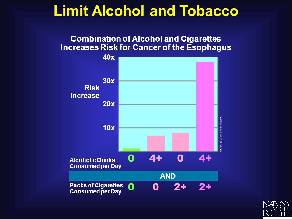 Limit Alcohol and Tobacco Understanding Cancer and Related Topics