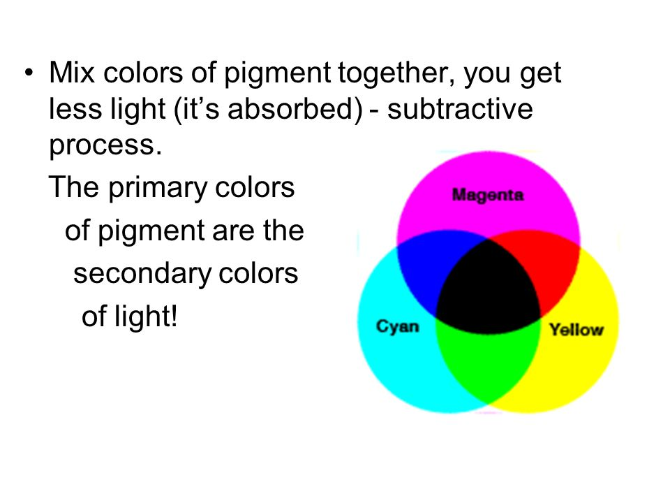 Mix colors of pigment together, you get less light (it's absorbed) - subtractive process.