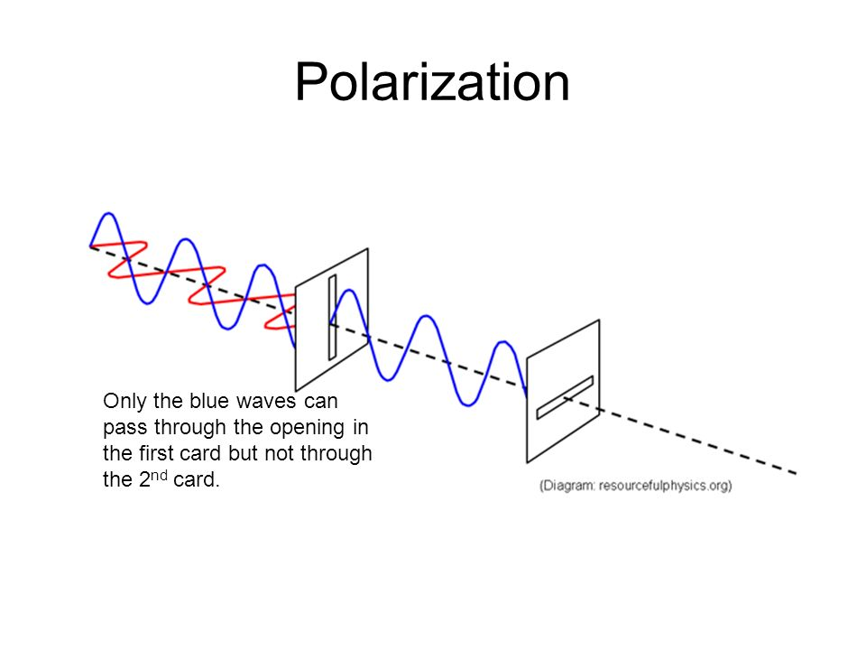 Polarization Only the blue waves can pass through the opening in the first card but not through the 2nd card.