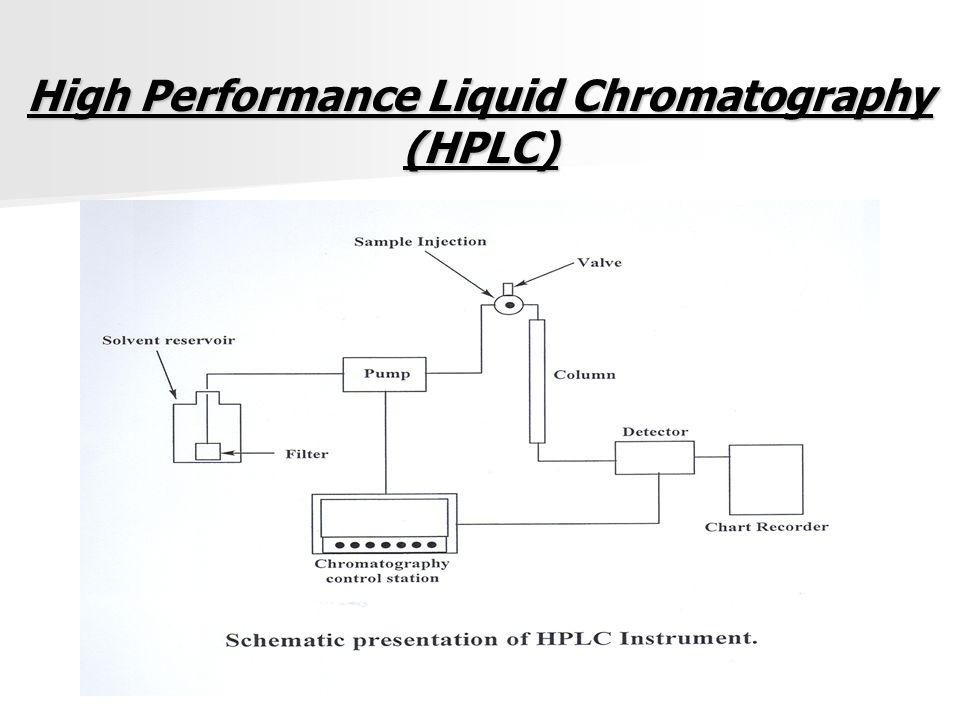 High Performance Liquid Chromatography Hplc Ppt Video Online