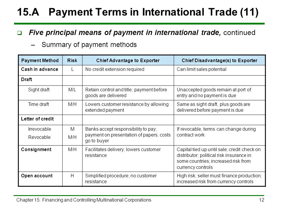 Chapter 15 Outline Payment Terms in International Trade ...