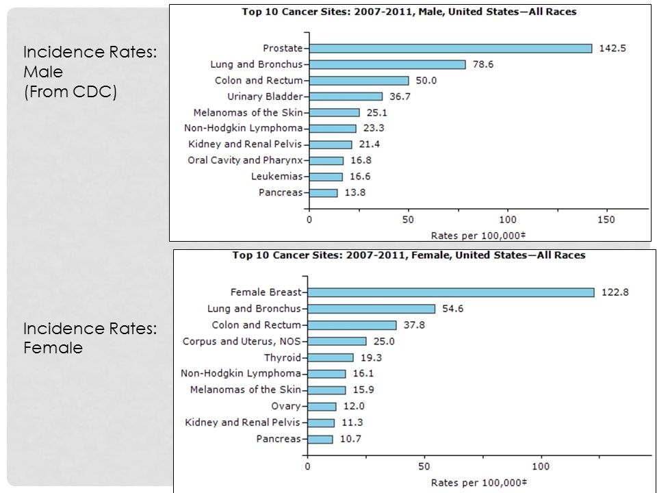 Incidence Rates: Male (From CDC) Female