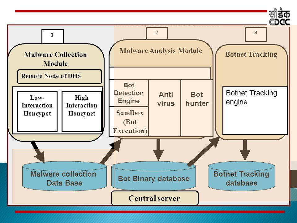 distributed honeynet system ppt download