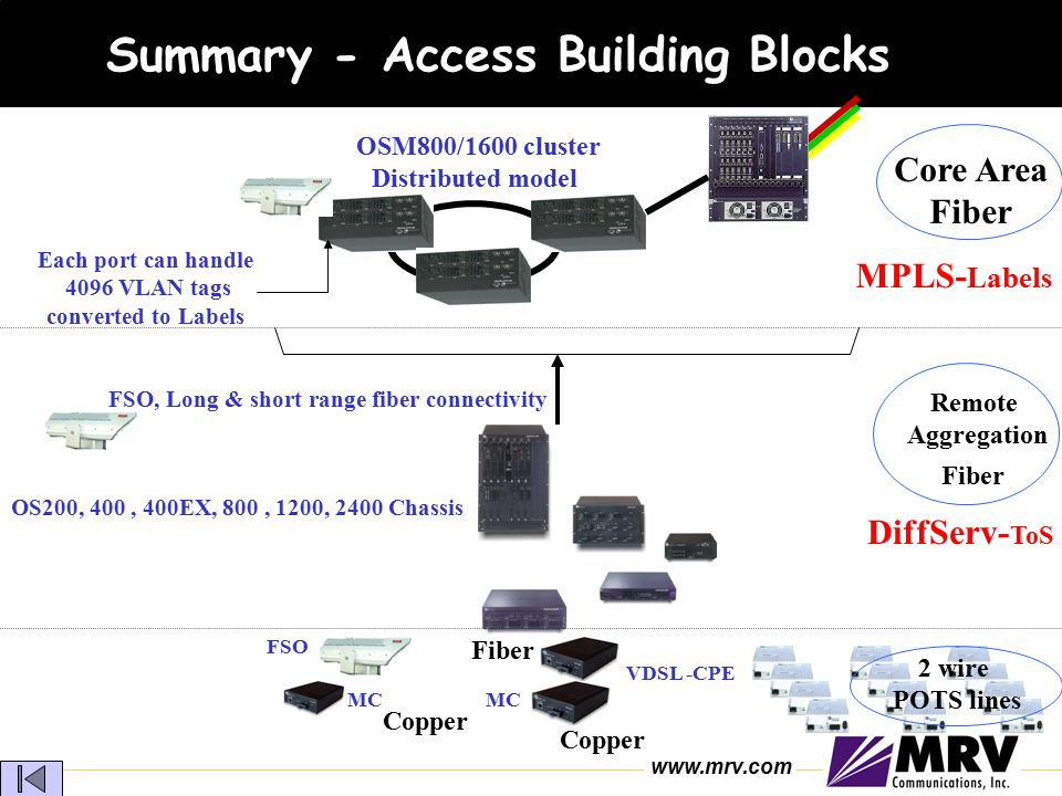 Broadband Multi-Services Solutions - ppt video online download