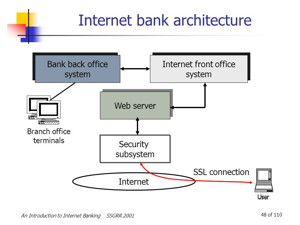 An Introduction to Internet Banking - ppt download