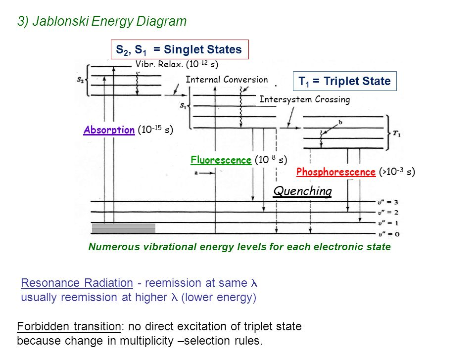 Fluorescence phosphorescence chemiluminescence ppt video 3 jablonski energy diagram ccuart Images