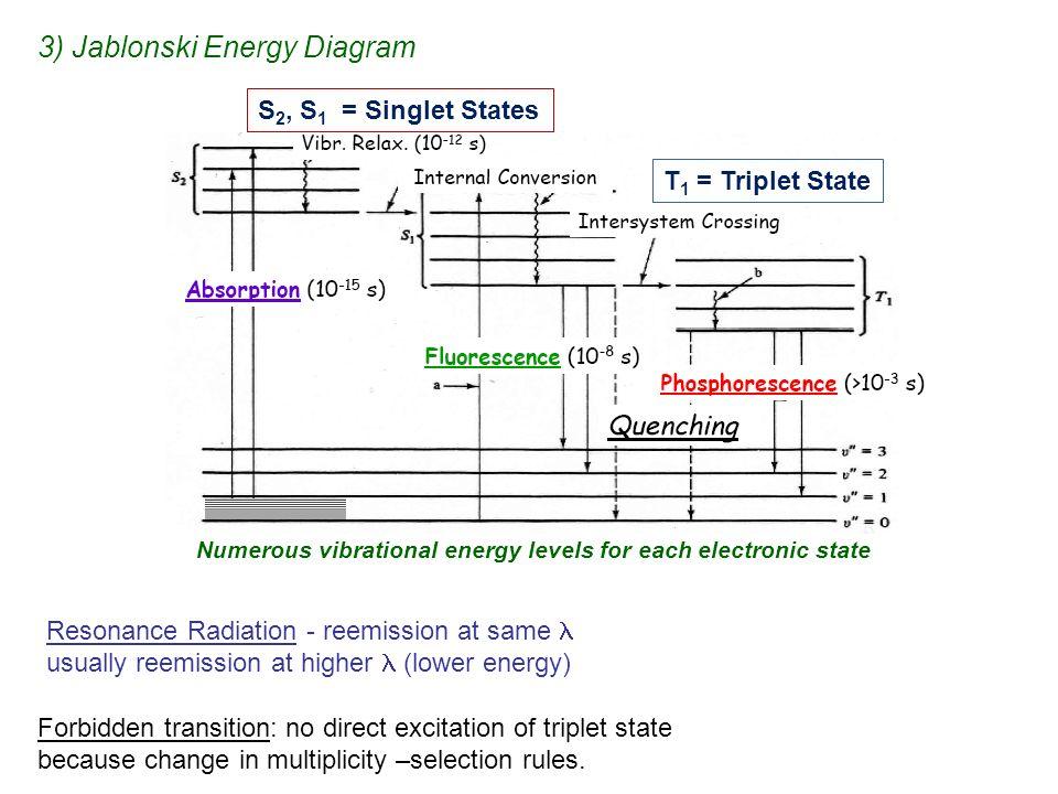 Fluorescence phosphorescence chemiluminescence ppt video 3 jablonski energy diagram ccuart Choice Image