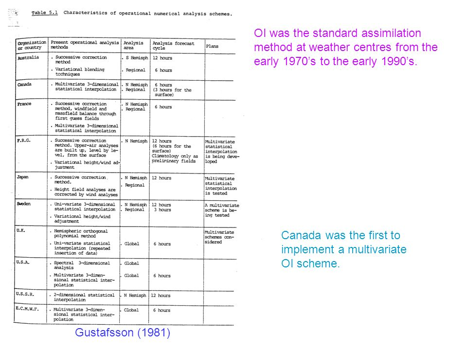 OI was the standard assimilation method at weather centres from the early 1970's to the early 1990's.