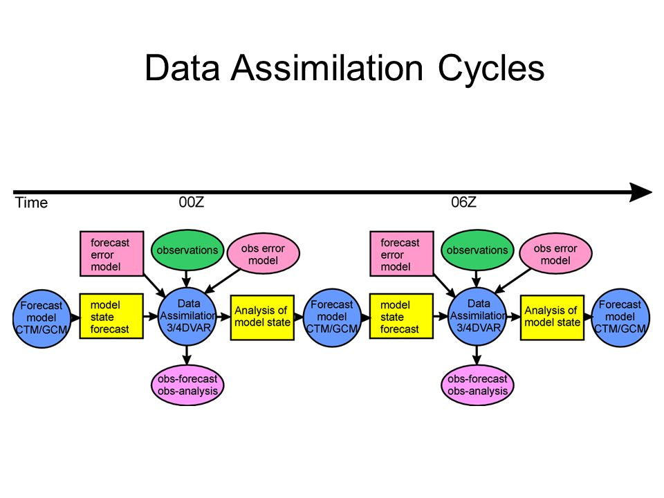 Data Assimilation Cycles