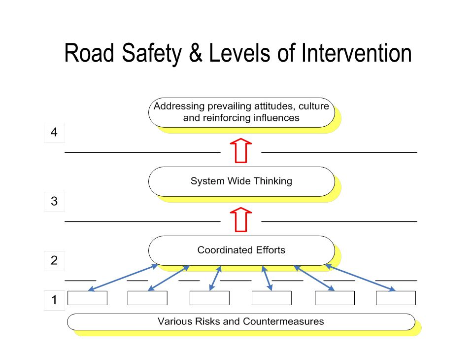 Road Safety & Levels of Intervention