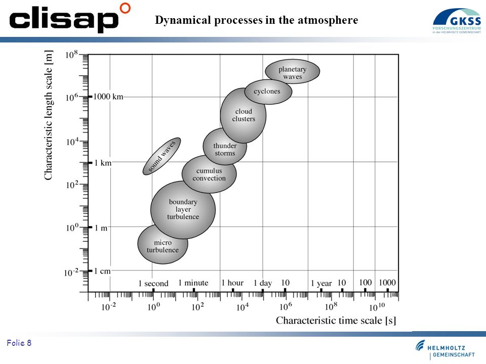 Dynamical processes in the atmosphere