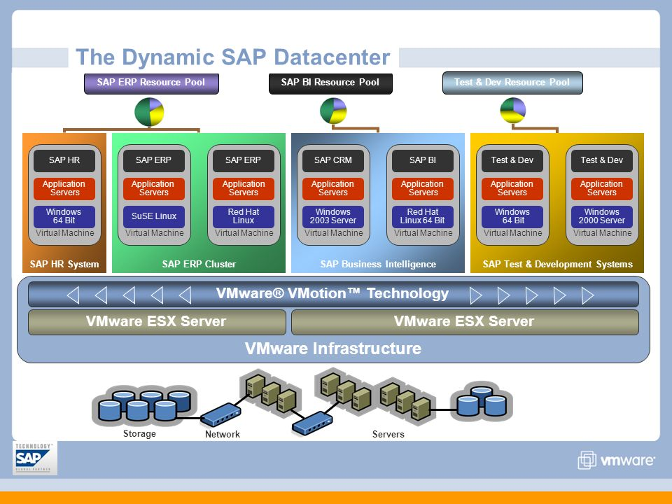 The Next Generation SAP Data Center - ppt download