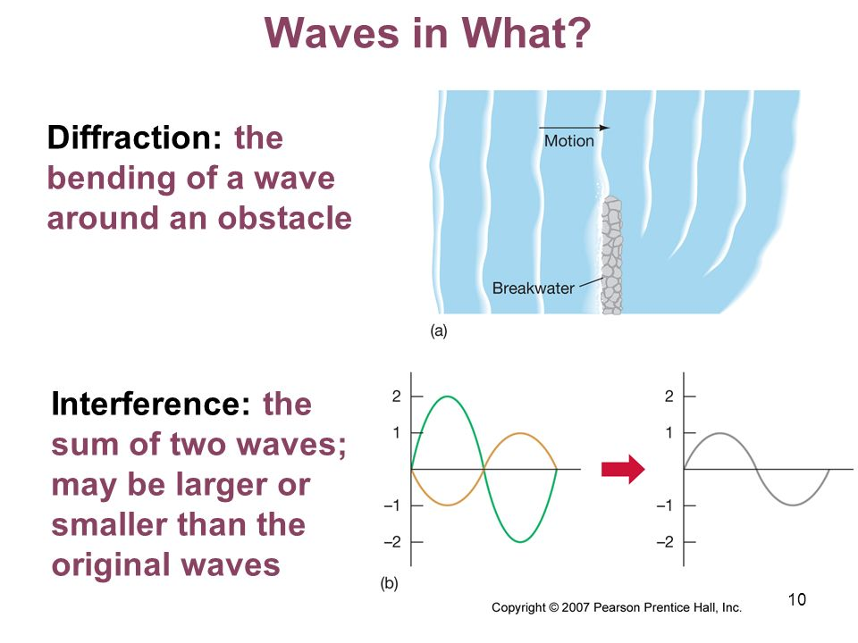 Waves in What Diffraction: the bending of a wave around an obstacle