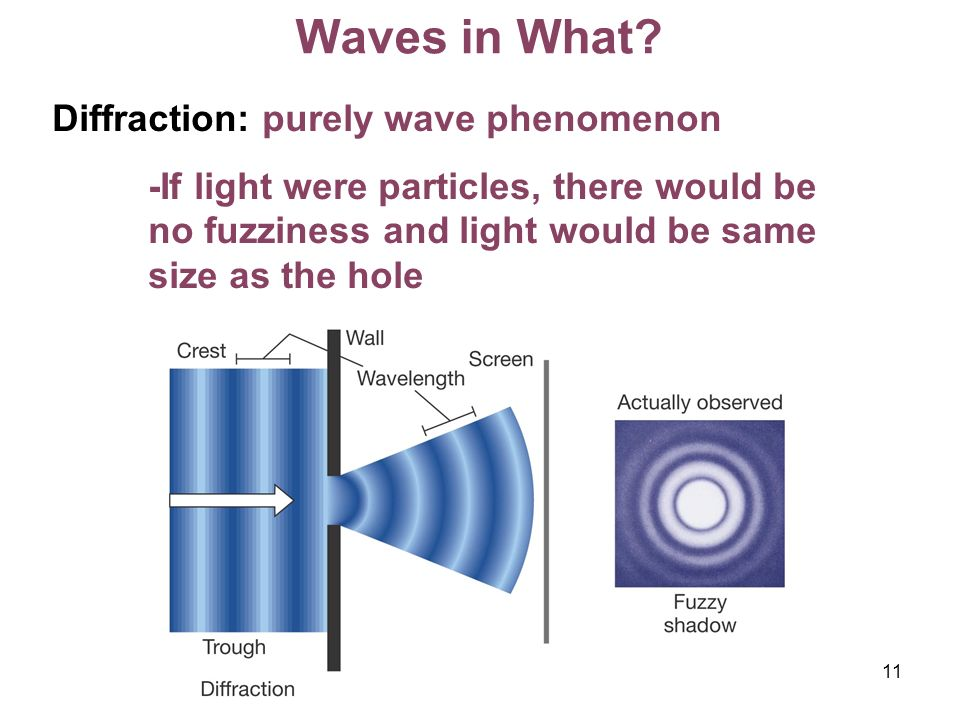 Waves in What Diffraction: purely wave phenomenon