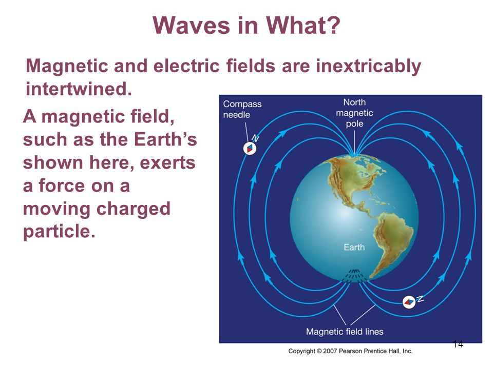 Waves in What Magnetic and electric fields are inextricably intertwined.