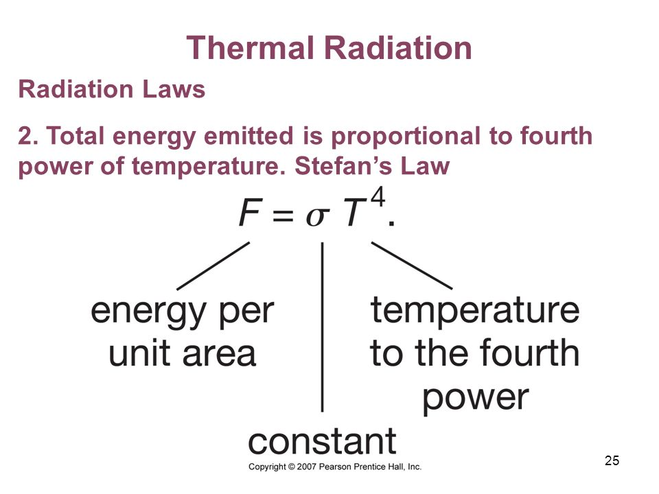 Thermal Radiation Radiation Laws
