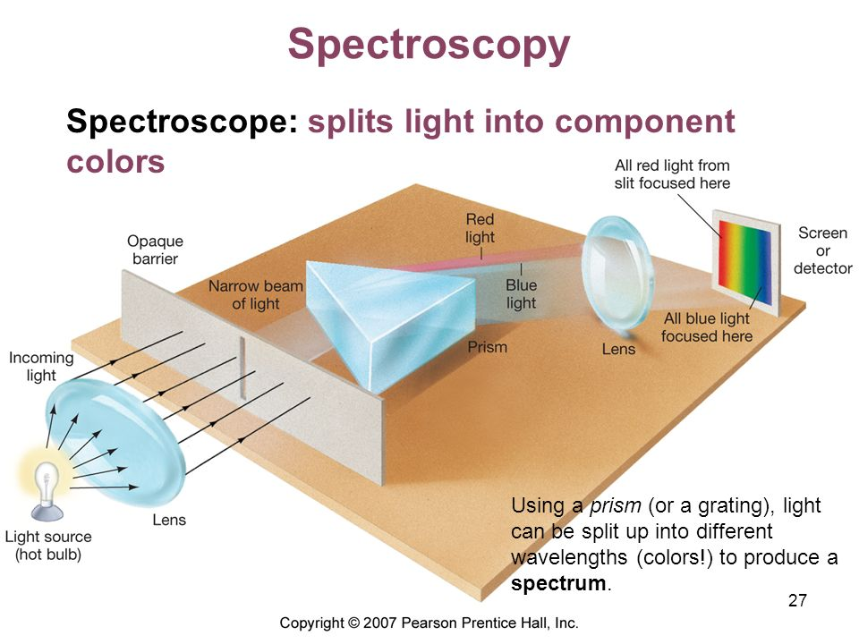 Spectroscopy Spectroscope: splits light into component colors