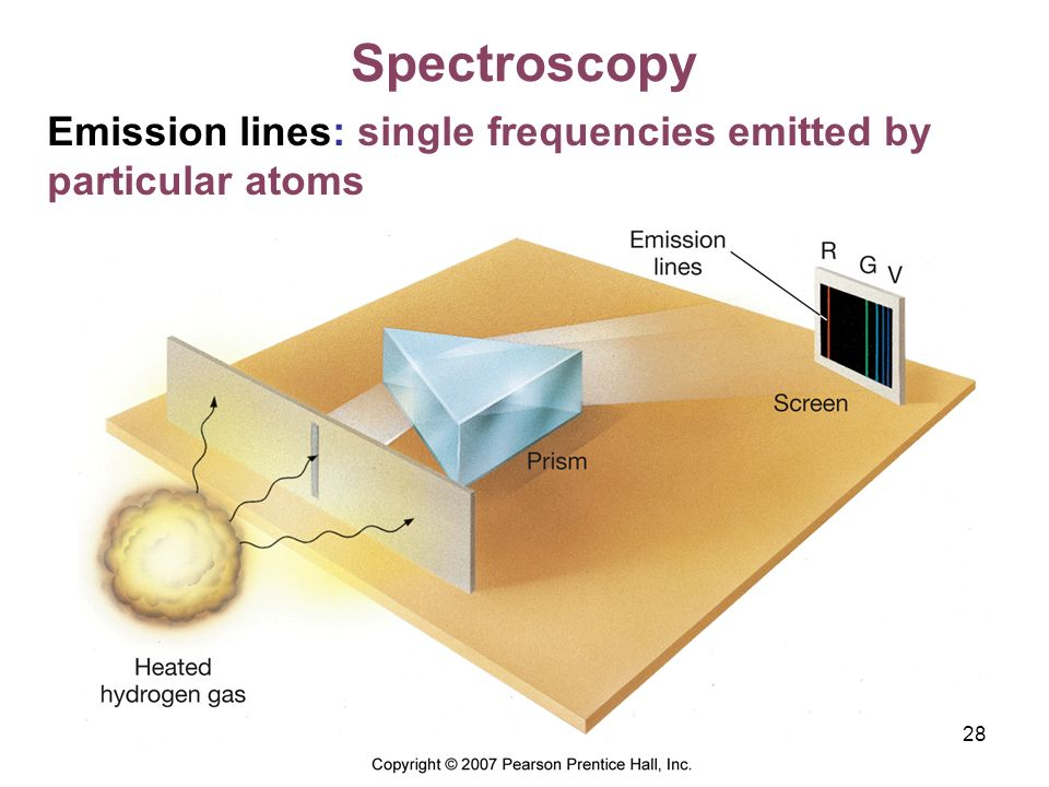 Spectroscopy Emission lines: single frequencies emitted by particular atoms