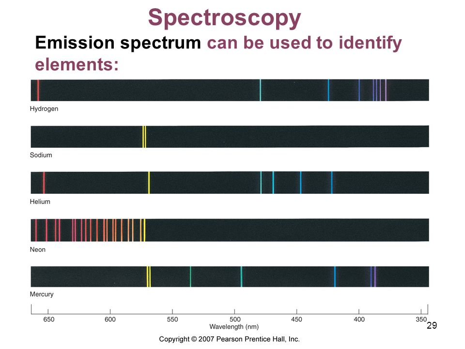 Spectroscopy Emission spectrum can be used to identify elements: