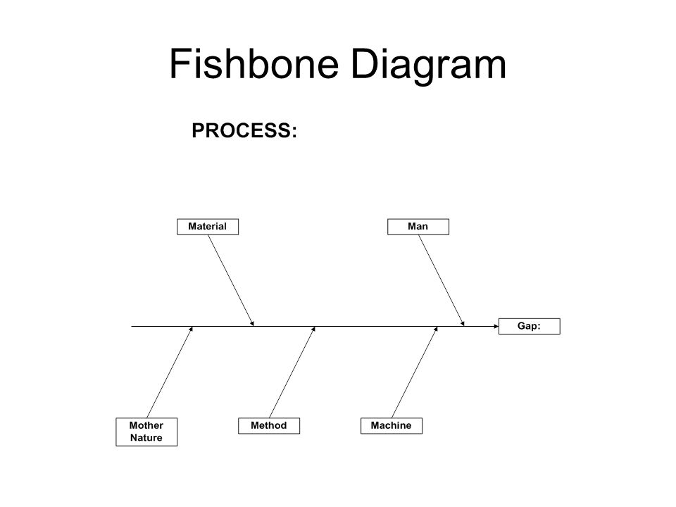 Key elements for effective root cause analysis problem solving 49 fishbone diagram ccuart Images