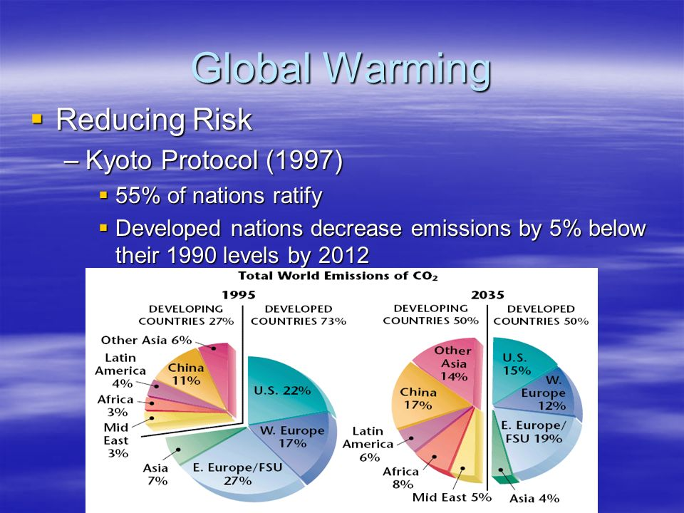 Global Warming Reducing Risk Kyoto Protocol (1997)