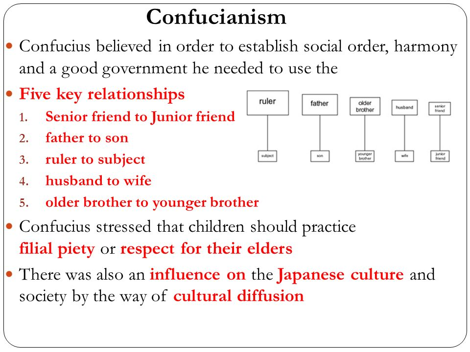 is confucianism monotheistic
