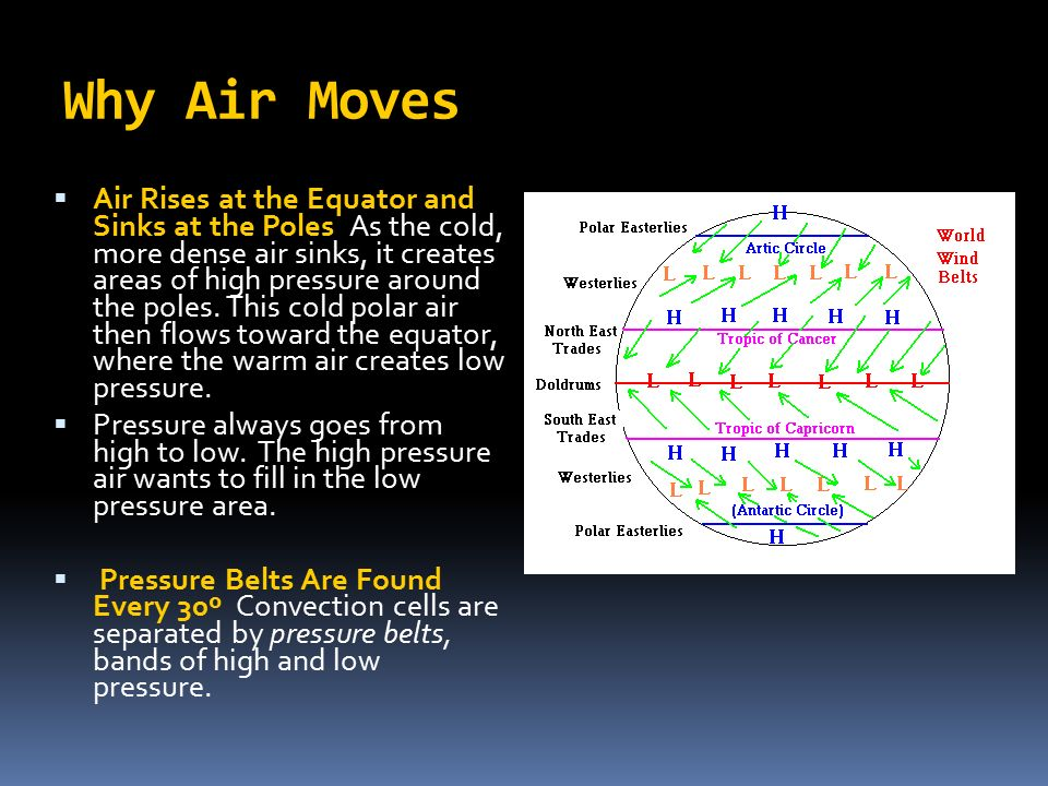 Why Air Moves