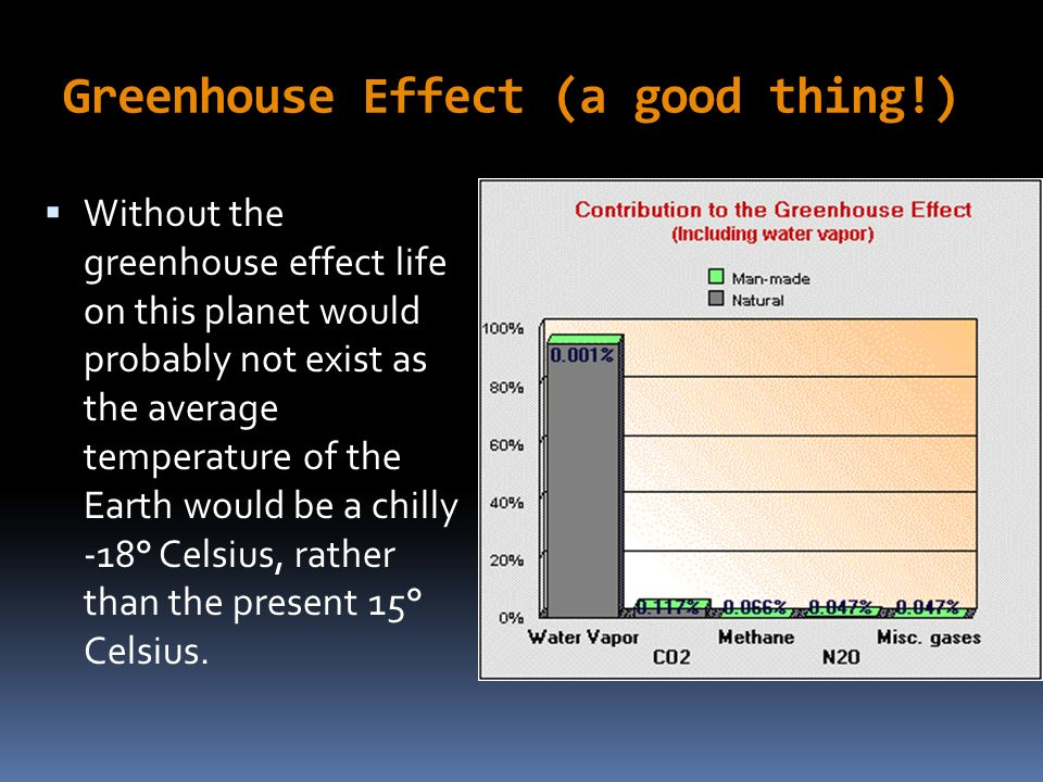 Greenhouse Effect (a good thing!)
