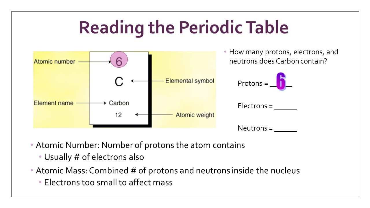 Periodic Table With Protons And Electrons Topsimages