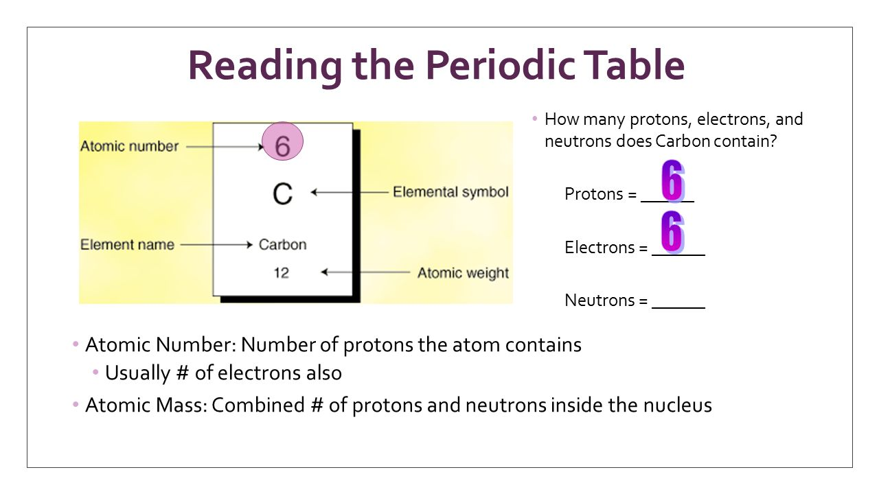 how to read the periodic table of elements worksheet