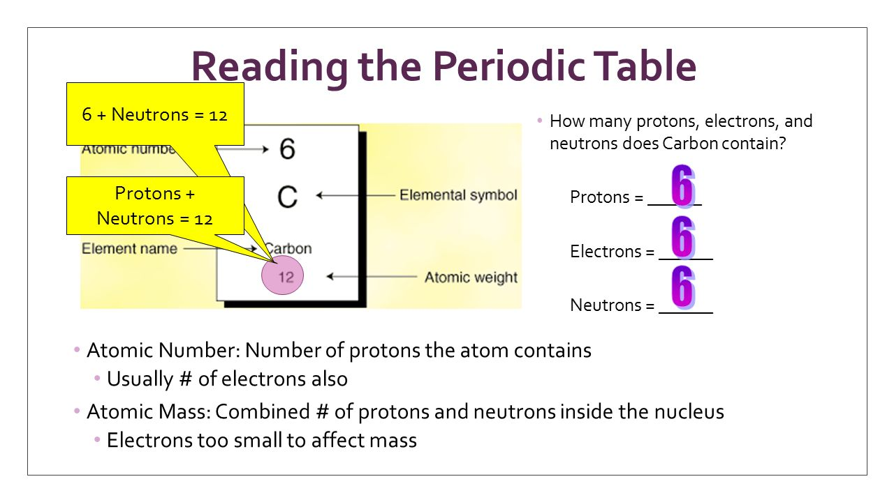 Chapter ppt download reading the periodic table urtaz Image collections