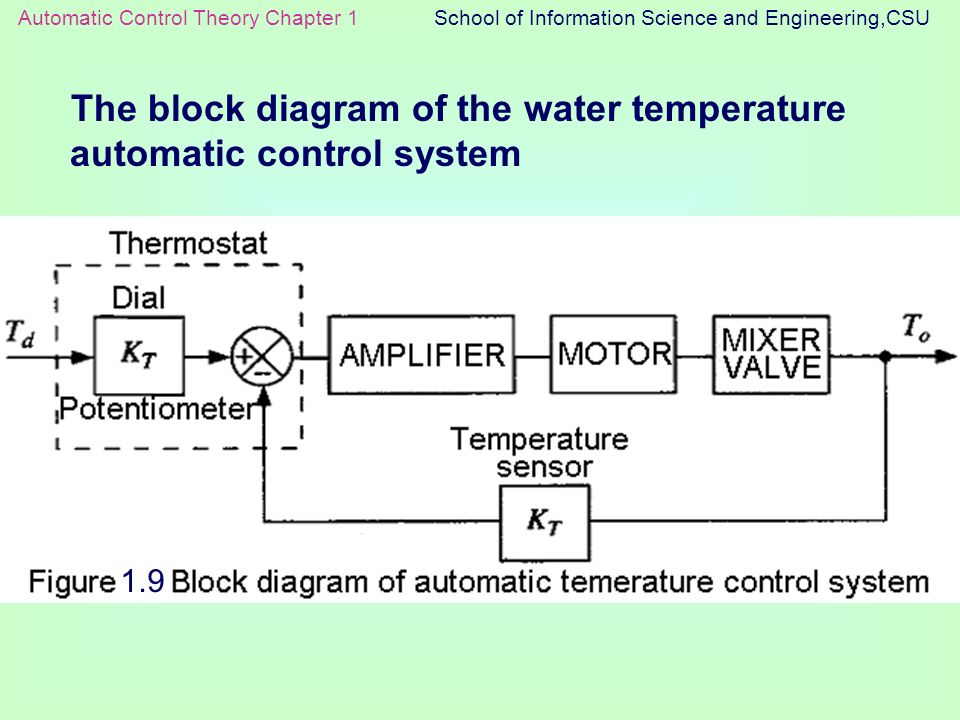 the block diagram of the water temperature automatic control system