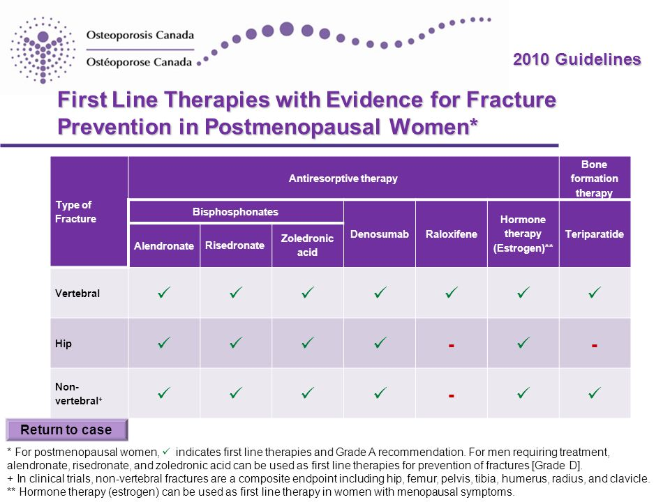 First Line Therapies with Evidence for Fracture Prevention in Postmenopausal Women*
