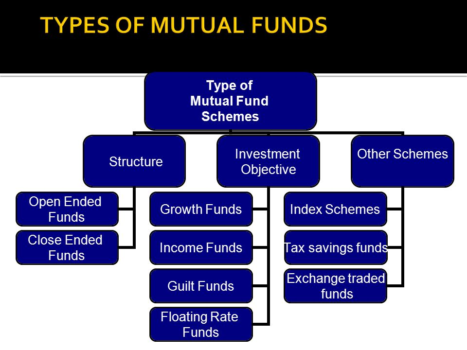 MUTUAL FUND Topic ppt video online download
