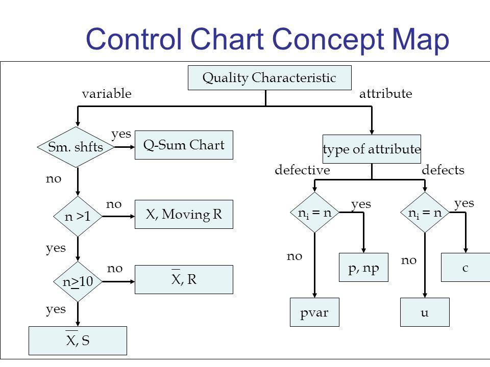 Control Chart Concept Map