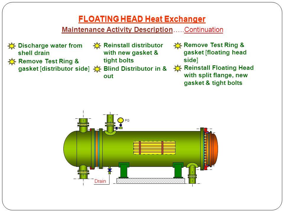 Floating Head Heat Exchanger Ppt Video Online Download