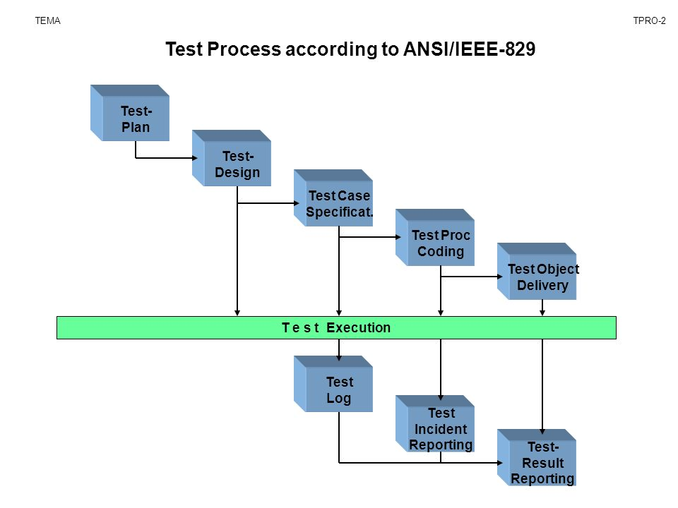 3 Test Process According To ANSI IEEE 829