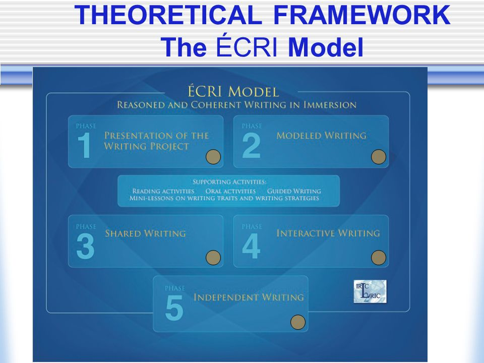 THEORETICAL FRAMEWORK The ÉCRI Model