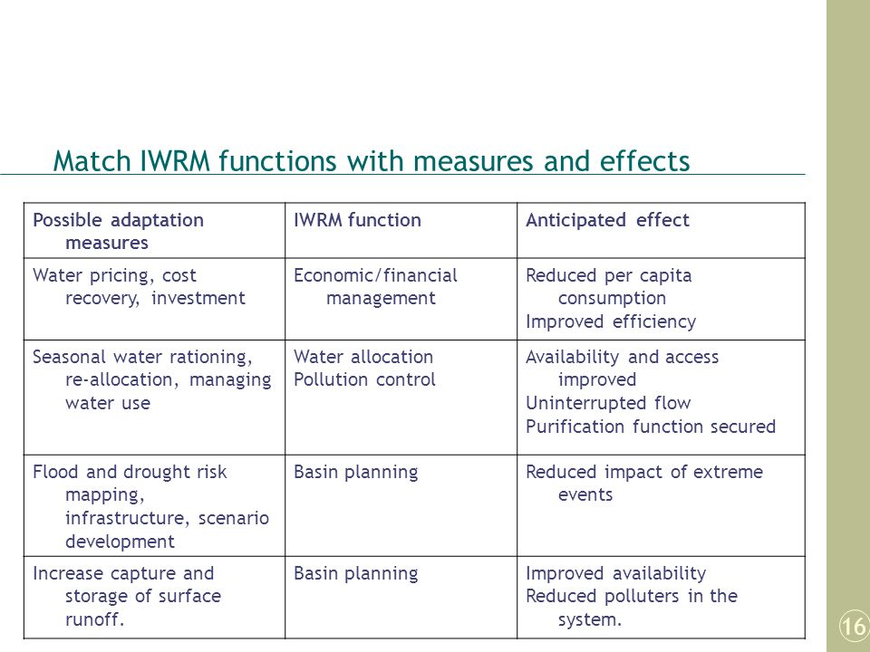 Match IWRM functions with measures and effects
