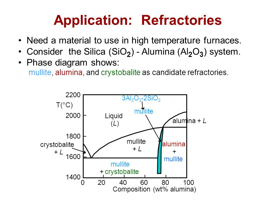applications of refractories