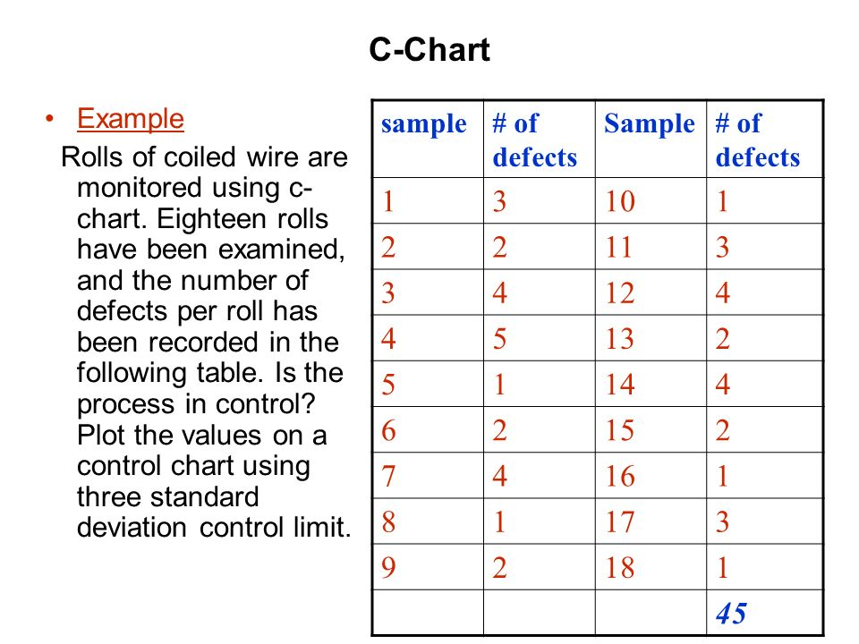 61 C Chart Example