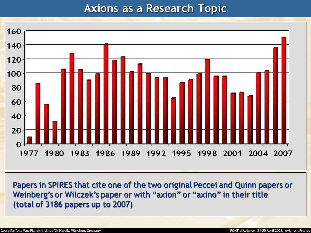 Axions as a Research Topic
