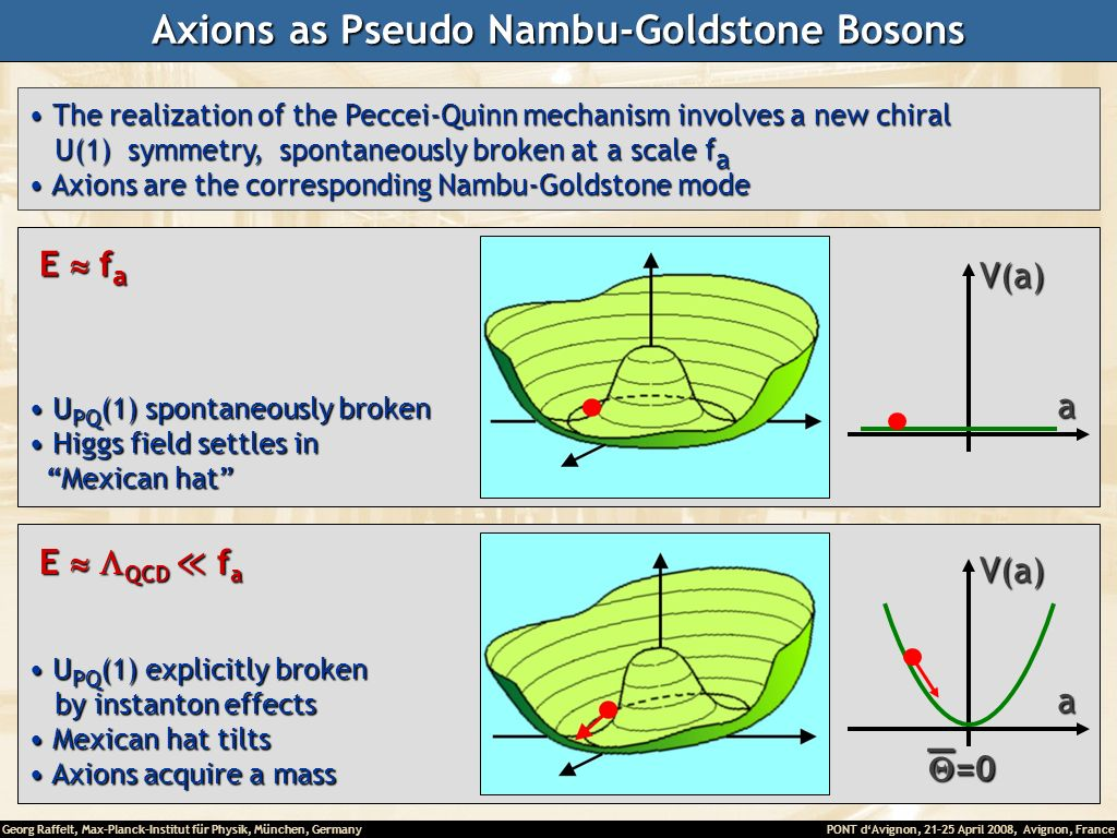 Axions as Pseudo Nambu-Goldstone Bosons