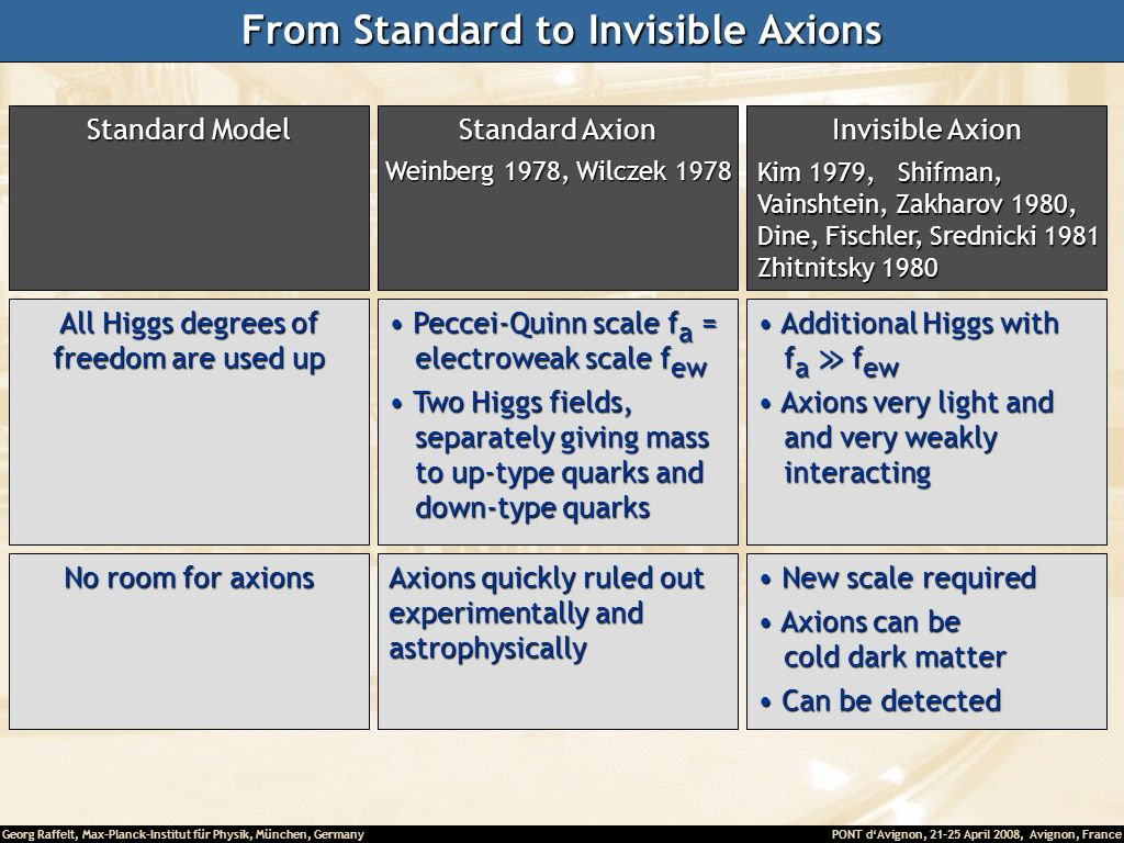 From Standard to Invisible Axions